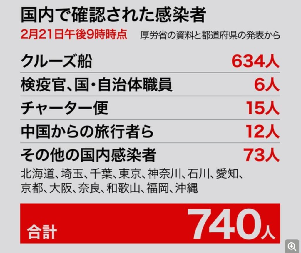 コロナ ウイルス 世界 の 感染 数